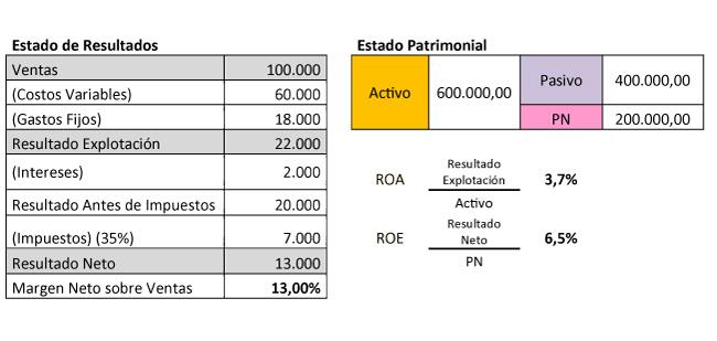 tabla rentabilidad
